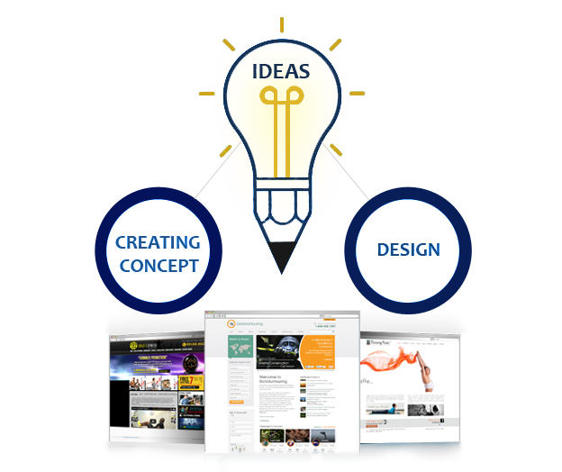 Need of a Professional Website Designing Company
