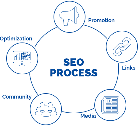 SEO for Business promotions